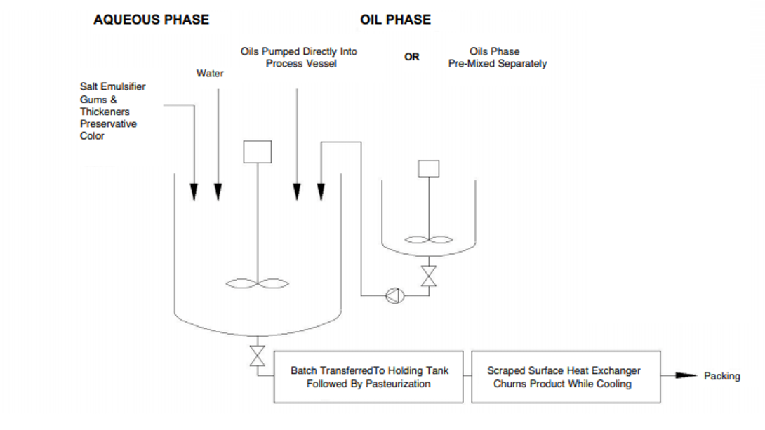 Aqueous & Oil Phase