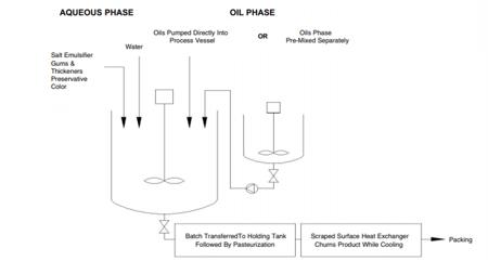 Aqueous & Oil Phase