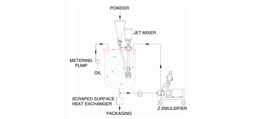 Jet Mixer and Z Emulsifier