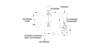 ZC Powder Disperser and Jet Mixer