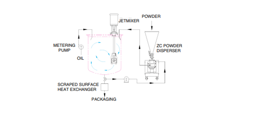 ZC Powder Disperser and Jet Mixer